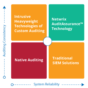 A diagram illustrating Netwrix AuditAssurance(TM) Technology, which is based on native auditing, provides system reliability and auditing consistency