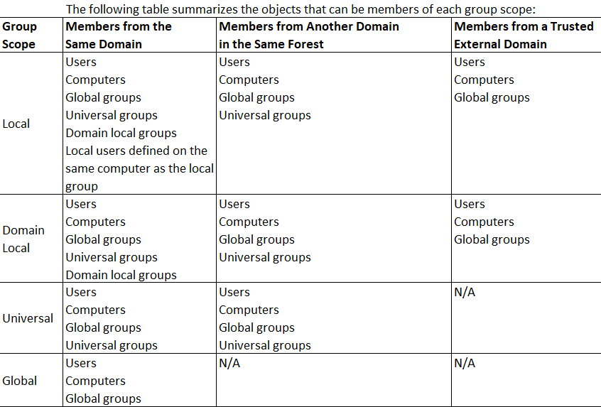 Global Groups vs Universal Groups vs Domain Local ...