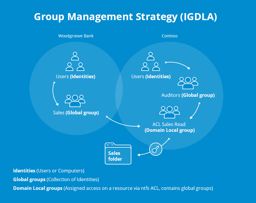 Active Directory Group Management Best Practices