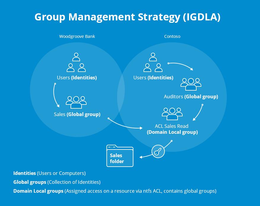 Image Result For Domain Management