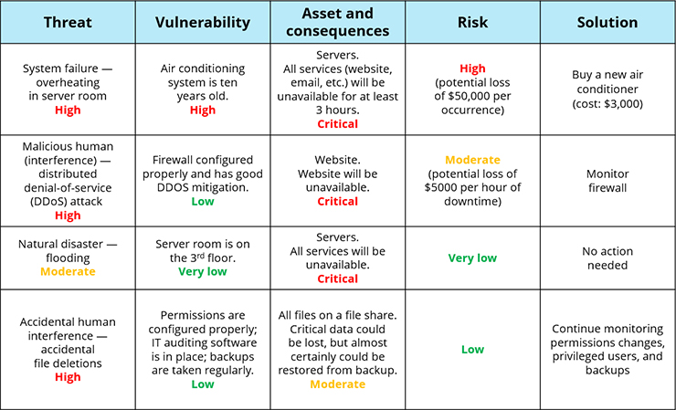 Information security risk assessment checklist for Threat vulnerability risk assessment template