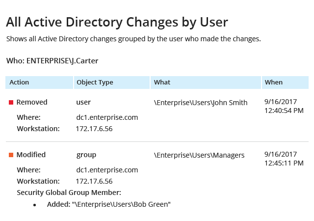 Start auditing Active Directory changes minutes after the installation