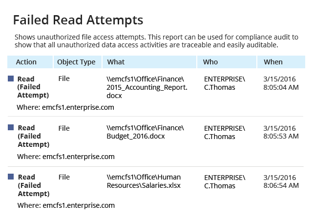 Track file access with a report on failed read attempts