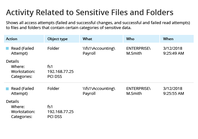 File Integrity Monitoring Sensitive Files and Folders Report
