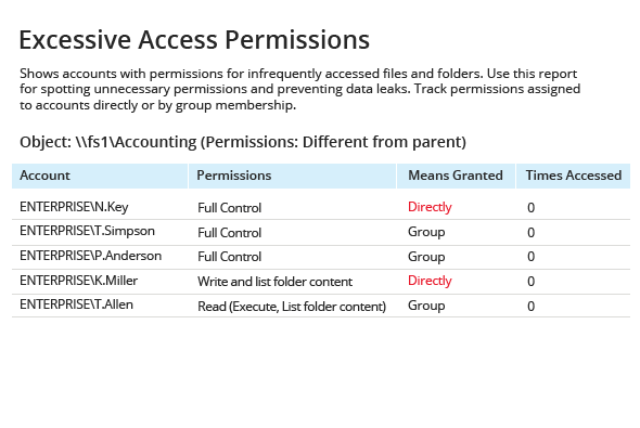 Limit access to data