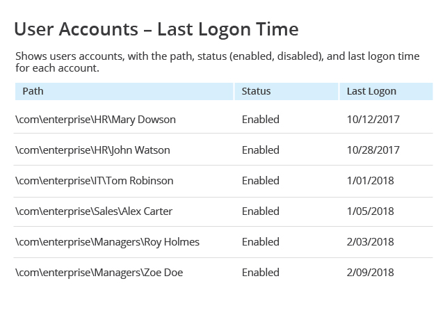 User Accounts Last Logon Time report from Netwrix Auditor: Path, Status and Last Logon