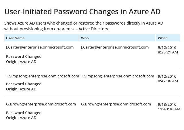User-Initiated Password Changes in Azure AD report from Netwrix Auditor: User Name, Who and When