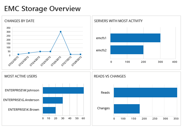 EMC Storage Overview from Netwrix Auditor: Changes by Date, Servers with Most Activity, Most Active Users and Reads vs Changes
