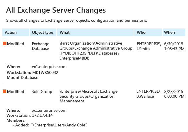 All Exchange Server Changes report from Netwrix Auditor: Action, Object type, What, Who and When