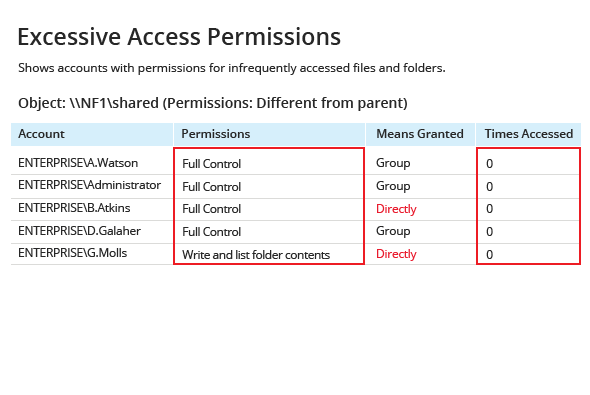 Excessive Access Permissions report from Netwrix Auditor: Account, Permissions, Means Granted and Time Accessed