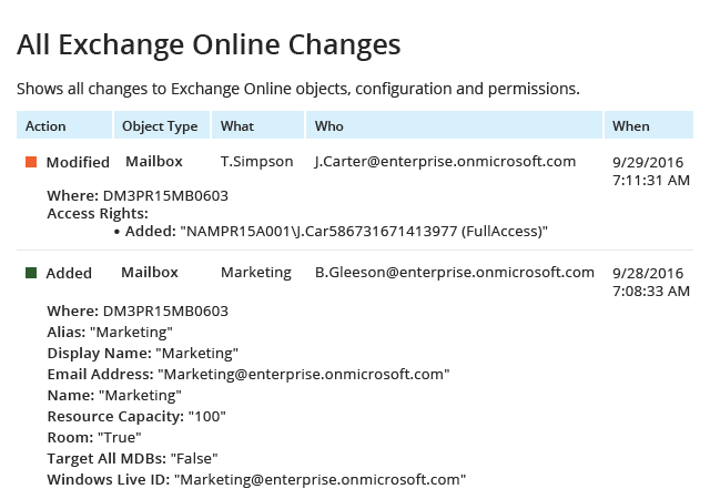 All Exchange Online Changes report from Netwrix Auditor: Action, Object Type, What, Who and When