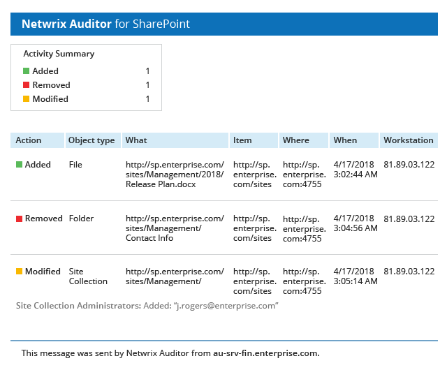 Netwrix Auditor for SharePoint Activity Summary