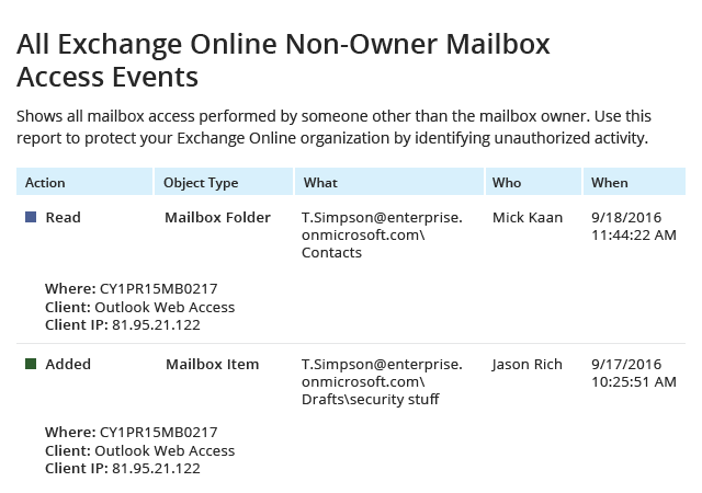 All Exchange Online Non-Owner Mailbox Access Events report from Netwrix Auditor: Action, Object Type, What, Who and When