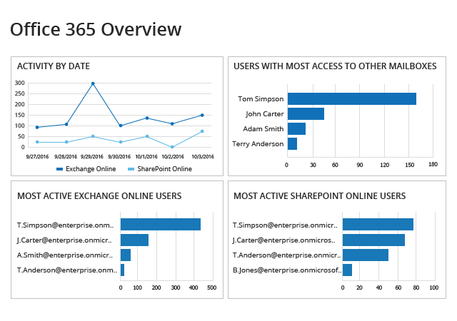 Office 365 activity report by Netwrix Auditor