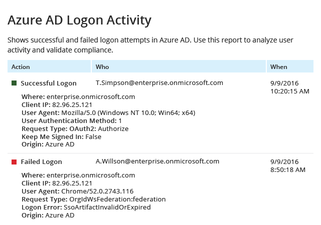 Azure AD Logon Activity report from Netwrix Auditor: Action, Who and When