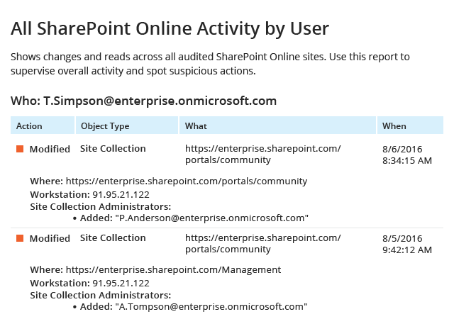 All SharePoint Online Activity by User report from Netwrix Auditor: Action, Object Type, What and When