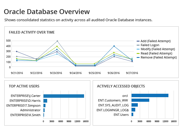 Oracle Database Overview from Netwrix Auditor: Failed Activity Over Time, Top Active Users and Actively Accessed Objects