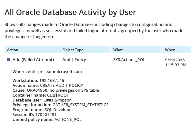 All Oracle Database Activity by User report from Netwrix Auditor: Action, Object Type, What and When