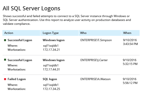All SQL Server Logons report from Netwrix Auditor: Action, Logon Type, Who and When