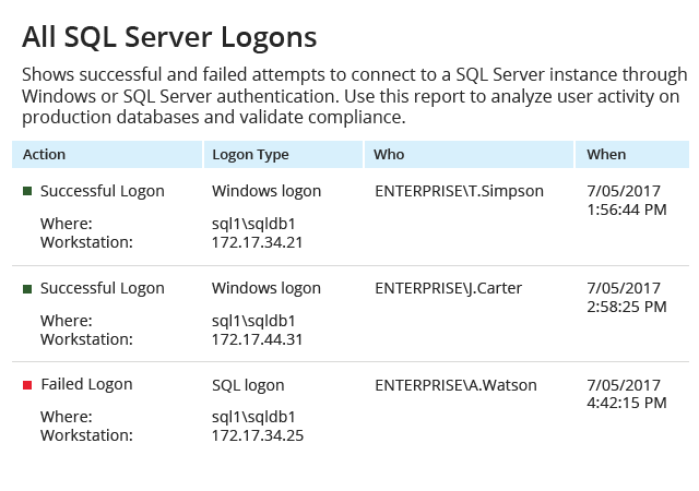 All SQL Server Logons report from Netwrix Auditor: Action, Logon Type, Who, and When