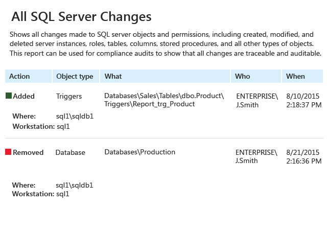 All SQL Server Changes report from Netwrix Auditor: Action, Object type, What, Who, and When