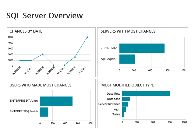 SQL Server Overview Dashboard from Netwrix Auditor: Changes by Date, Servers with Most Changes, Users Who Made Most Changes, and Most Modified Object Type