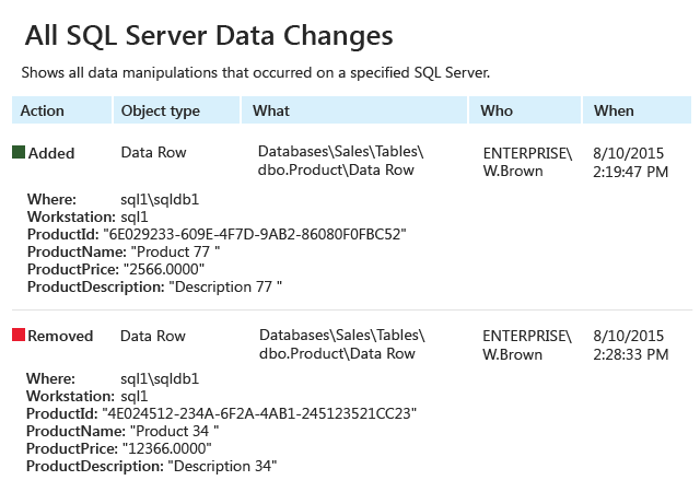 All SQL Server Data Changes report from Netwrix Auditor: Action, Object type, What, Who, and When