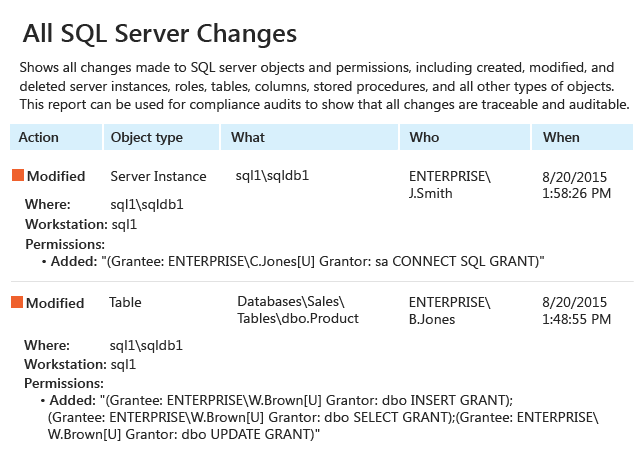 All SQL Server Changes report from Netwrix Auditor: Action, Object type, What, Who and When