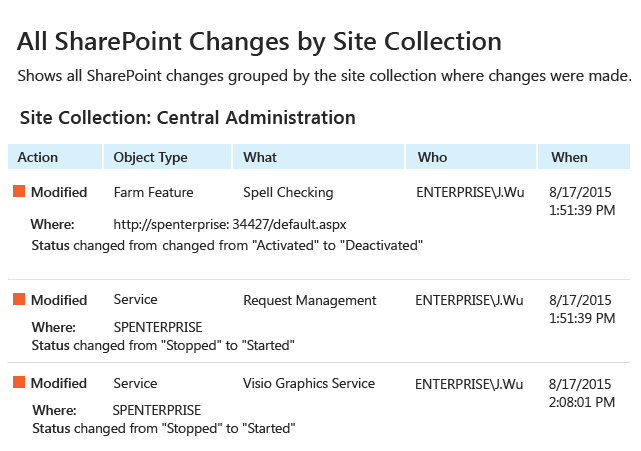 All SharePoint Changes by Site Collection report from Netwrix Auditor: Action, Object Type, What, Who and When