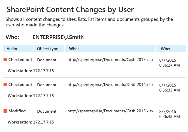 SharePoint Content Changes by User report from Netwrix Auditor: Action, Object type, What and When