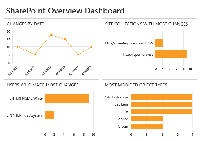 SharePoint Overview Dashboard from Netwrix Auditor: changes by date, users who made most changes, most modified object types and site collections with most changes