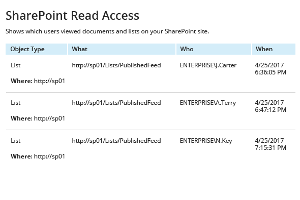 SharePoint Read Access report from Netwrix Auditor: Object type, What, Who and When