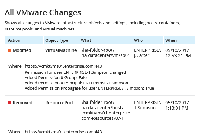 All WMware Changes report from Netwrix Auditor: Action, Object Type, What, Who and When