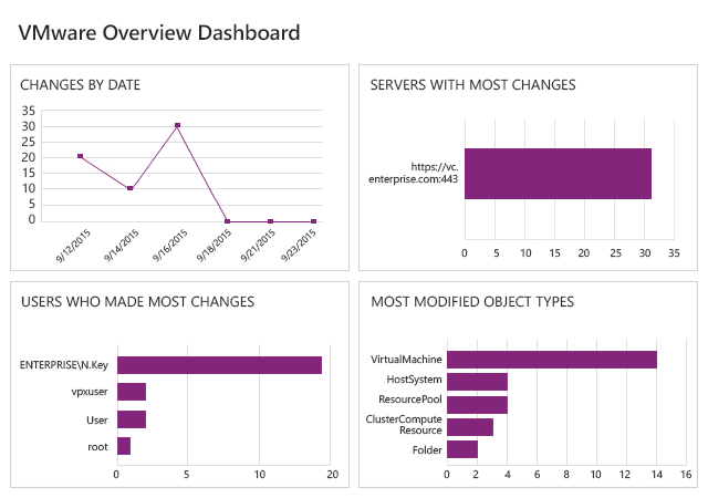VMware Overview Dashboard from Netwrix Auditor: changes by date, servers with most changes, users who made most changes and most modified object types
