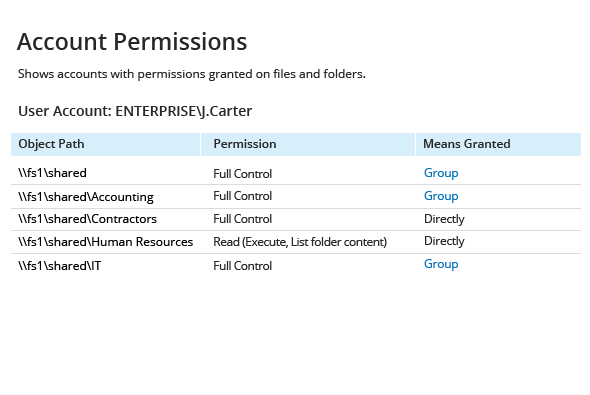 Account Permissions report from Netwrix Auditor: Object Path, Permission and Means Granted