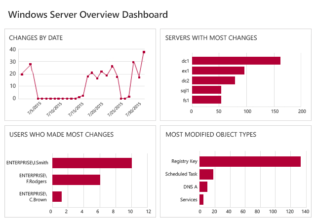 Netwrix Auditor for Windows Server Dashboard to monitor activities