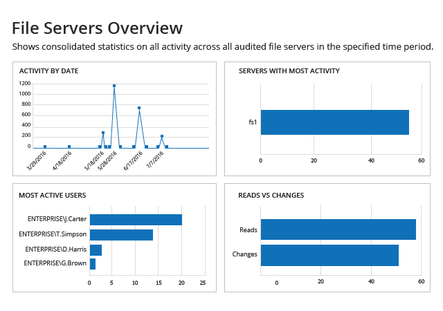Monitor File Activity with Enterprise Overview Dashboards