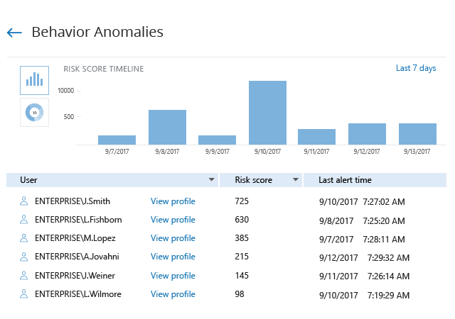 Investigate Anomalies in User Behavior