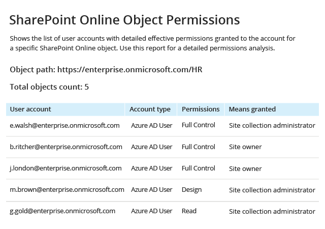 Office 365 HIPAA Compliance SharePoint Online Object Permissions
