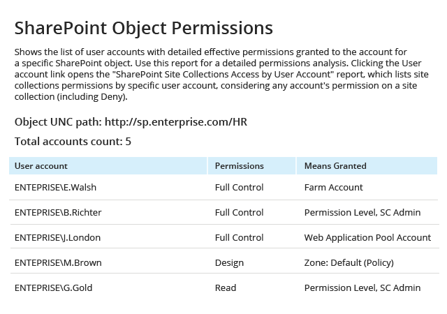 Netwrix Auditor SharePoint Object Permissions Report: shows the list of user accounts with detailed effective permissions granted to the account for a specific SharePoint object