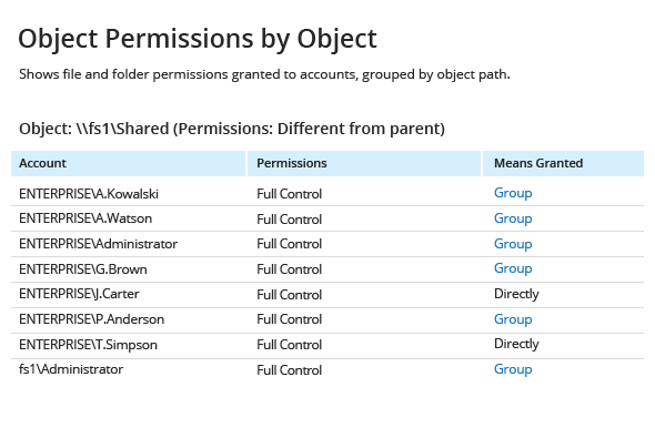 Object Permissions