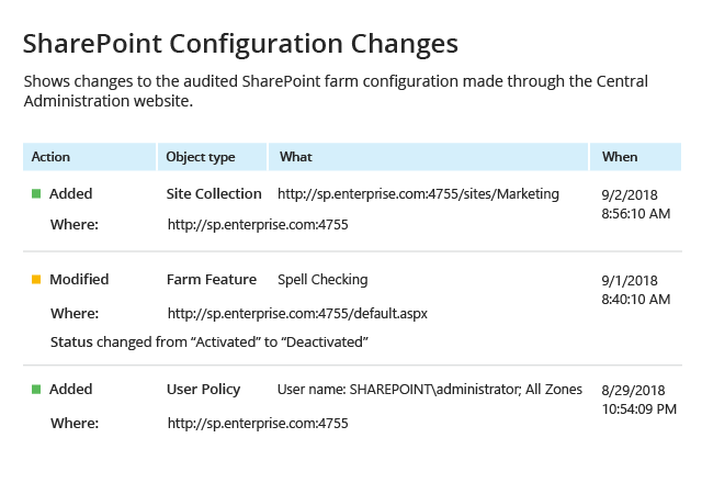 Netwrix Auditor SharePoint Configuration Changes Report: shows changes to the audited SharePoint farm configuration made through the Central Administration website