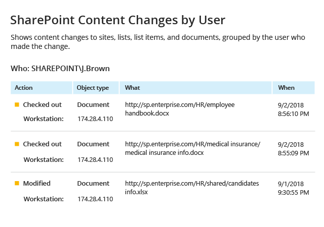 Netwrix Auditor Security Report Sharepoint Changes by User