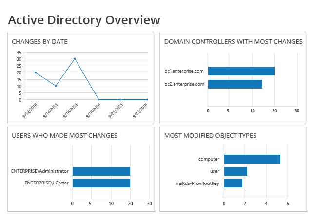 Active Directory Reporting Software from Netwrix