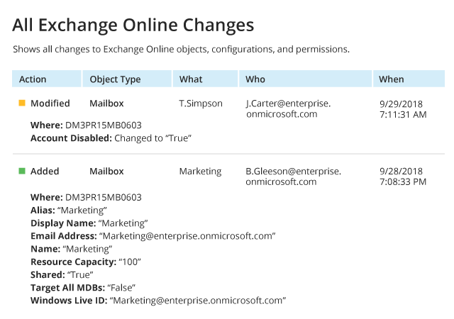 https://img.netwrix.com/elements/tour/screenshots/All-Exchange-Online-Changes-(report)_640_1545053103.png