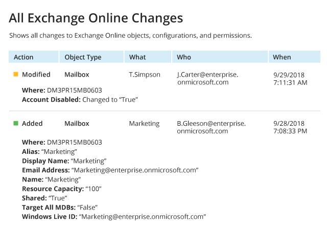 https://img.netwrix.com/elements/tour/screenshots/All-Exchange-Online-Changes-(report)_640_1545053103.png