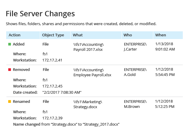File Integrity Monitoring File Server Changes Report