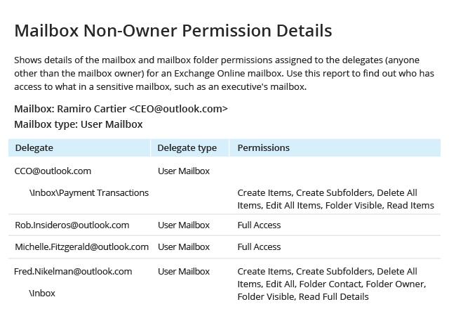 https://img.netwrix.com/elements/tour/screenshots/Mailbox-Non-Owner-Permission-Details.jpg