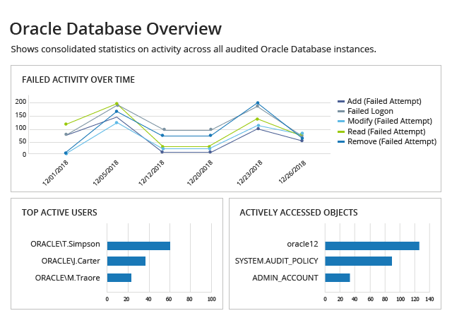 Simplify Your Oracle Audit with Netwrix