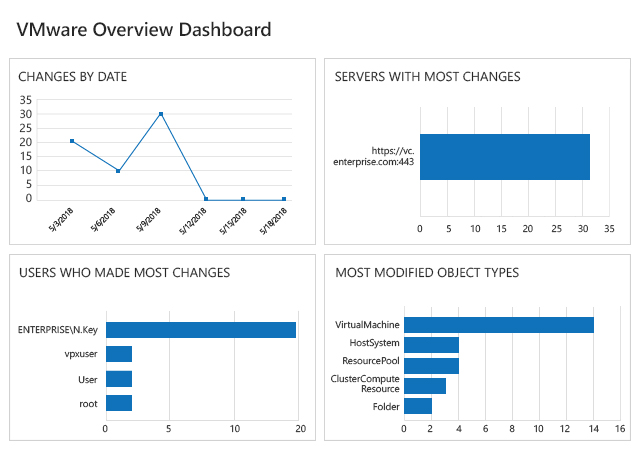 VMware Reporting with Netwrix